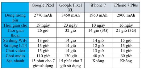 Do thoi luong pin cua Google Pixel, Pixel XL voi iPhone 7/7 Plus - Anh 2