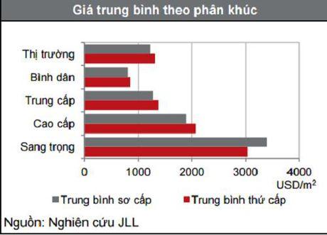 JLL: Gia ban nha o tai Ha Noi se tiep tuc tang trong Quy IV/2016 - Anh 1