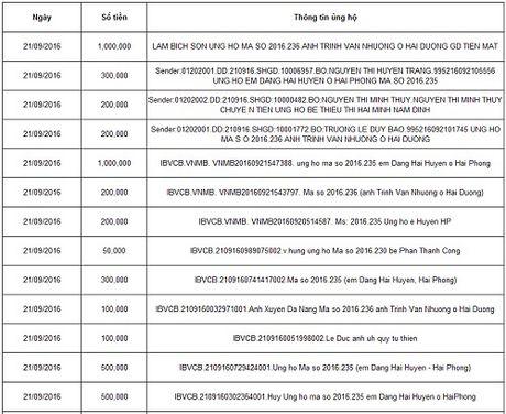 Ban doc ung ho cac hoan canh kho khan 10 ngay cuoi thang 09/2016 - Anh 1