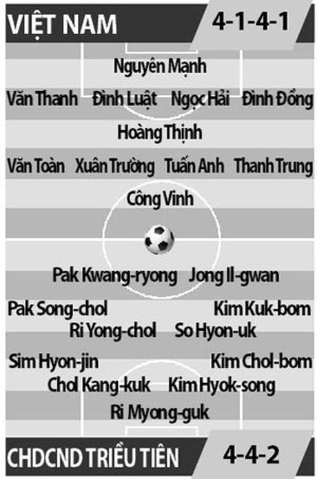 DT Viet Nam vs CHDCND Trieu Tien: Co hoi nao cho Cong Phuong? - Anh 2