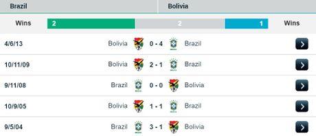 07h45 ngay 07/10/2016, Brazil vs Bolivia: Gac lai qua khu, huong den tuong lai - Anh 2