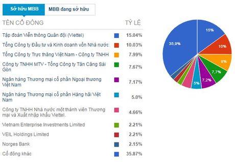 NHNN da chap thuan cho ngan hang Quan doi tra co tuc 5% bang co phieu - Anh 2