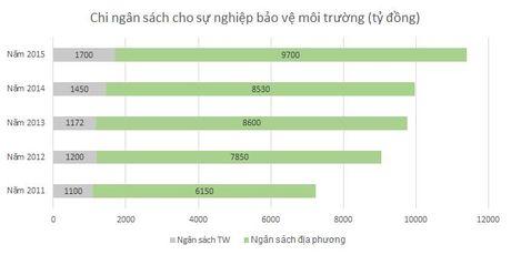 Pho tong cuc moi truong: 'Khong co nuoc nao tra phi ve sinh re nhu Viet Nam' - Anh 1