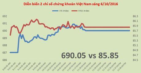Chung khoan sang 5/10: VN-Index con cach nguong 700 chua den 10 diem - Anh 1