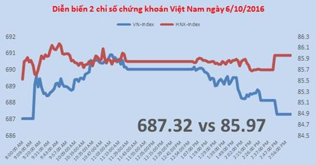 Chung khoan chieu 6/10: VN-Index mat gan het thanh qua phien sang - Anh 1