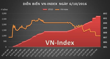 Chung khoan chieu 6/10: VN-Index mat gan het thanh qua phien sang - Anh 2