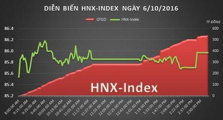Chung khoan chieu 6/10: VN-Index mat gan het thanh qua phien sang - Anh 3