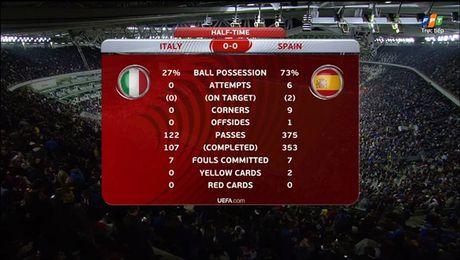Buffon hoa toi do, Italia suyt that thu truoc Tay Ban Nha - Anh 2