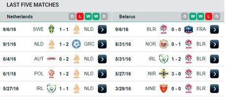 01h45 ngay 08/10, Ha Lan vs Belarus: Khang dinh suc manh Da cam - Anh 2