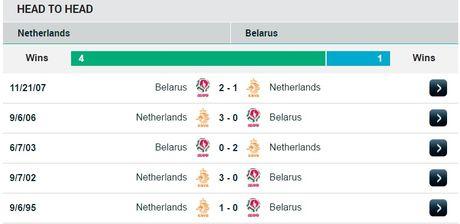 01h45 ngay 08/10, Ha Lan vs Belarus: Khang dinh suc manh Da cam - Anh 3