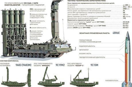 Lo dien doi tuong ten lua S-300V4 Nga o Syria 'ngam ban' - Anh 2
