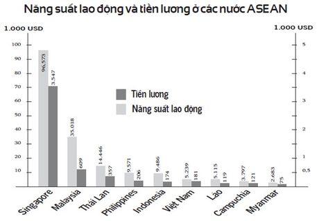 Lao dong gia re khong con la loi the - Anh 2