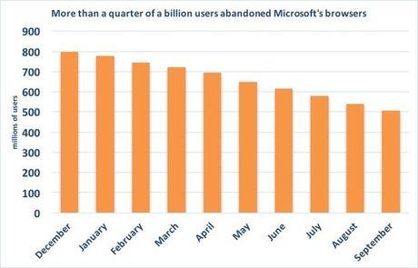 Trinh duyet cua Microsoft mat them 33 trieu nguoi dung - Anh 2