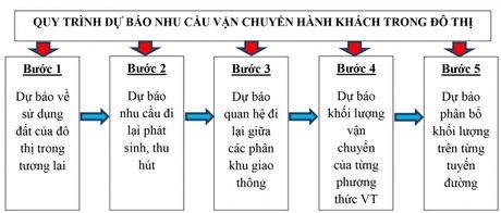 Lua chon phuong phap toi uu khi du bao nhu cau van chuyen hanh khach trong do thi - Anh 1