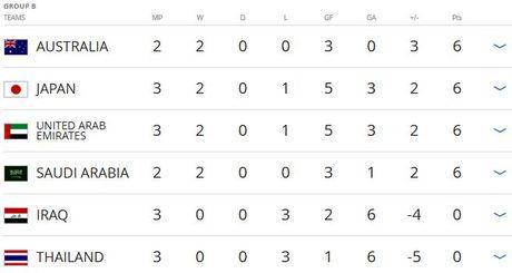 Thai Lan thua tran thu 3 tai vong loai World Cup - Anh 2