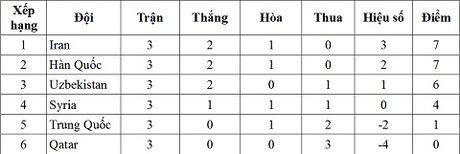 Trung Quoc thua soc o vong loai World Cup 2018, HLV sap bi sa thai - Anh 6