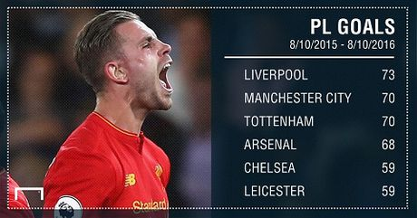 Juergen Klopp da bien Liverpool thanh doi bong hap dan nhat o Premier League - Anh 1