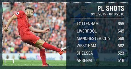Juergen Klopp da bien Liverpool thanh doi bong hap dan nhat o Premier League - Anh 2