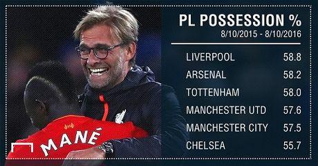 Juergen Klopp da bien Liverpool thanh doi bong hap dan nhat o Premier League - Anh 4
