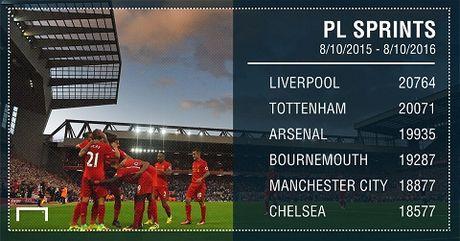Juergen Klopp da bien Liverpool thanh doi bong hap dan nhat o Premier League - Anh 5