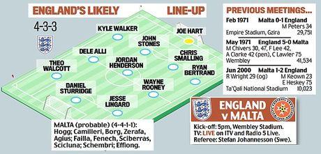 Du bi o MU, Wayne Rooney van duoc dao bao vi tri tren tuyen Anh - Anh 3