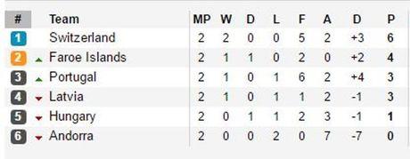Cristiano Ronaldo lap poker vao luoi Andorra - Anh 2