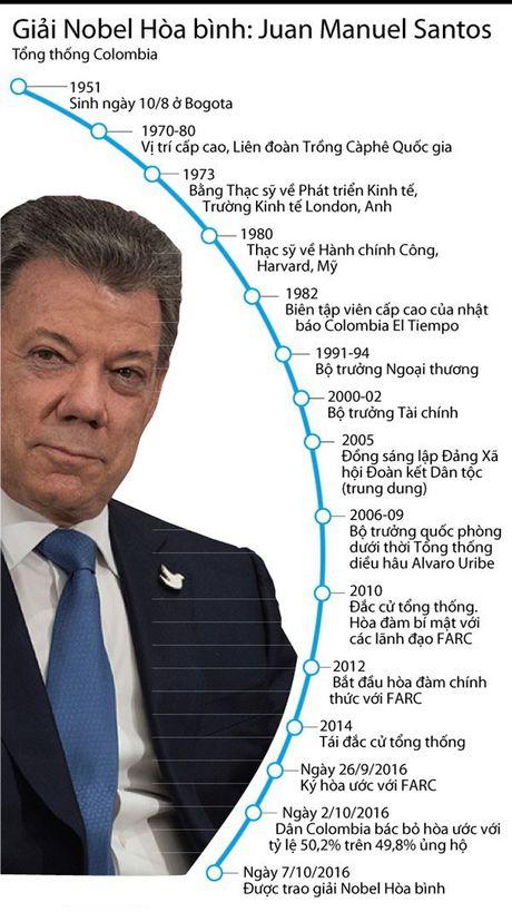 Con duong nhan giai Nobel Hoa binh cua Tong thong Colombia - Anh 2