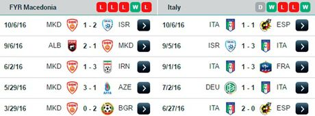 01h45 ngay 10/10/2016, Macedonia vs Italia: Azzurri quyet lay lai the dien - Anh 1
