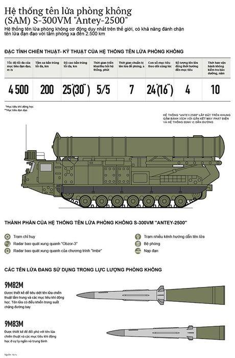 Kham pha suc manh he thong ten lua phong khong S-300 cua Nga o Syria - Anh 1