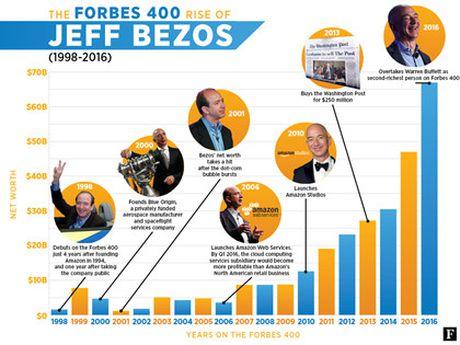"""Jeff Bezos gianh duoc """"ngoi vi"""" Warren Buffett nam giu 15 nam qua - Anh 2"""