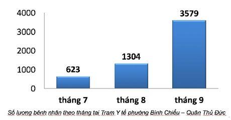 Tp. HCM:Tai sao luot kham chua benh tang 10 lan trong thang 9? - Anh 3