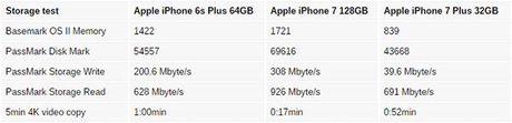 iPhone 7 phien ban 32GB co bo nho cham hon dang ke? - Anh 2
