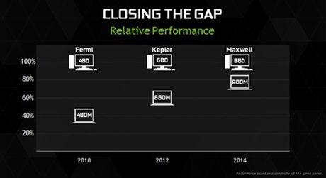 GeForce GTX 1050 Ti va 1060 gia nhap dong GPU cho laptop - Anh 1