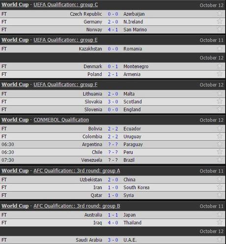 VL World Cup: Tuyen Anh hoa hu via, Duc thang phu dau Bac Ireland - Anh 2