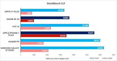 Do hieu nang: Xiaomi Mi 5s bep nhu gian truoc iPhone 7 Plus - Anh 3