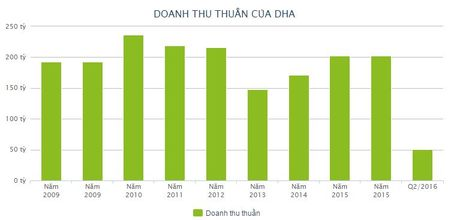 DHA co the lai truoc thue 8,4 ty dong quy III/2016 - Anh 1