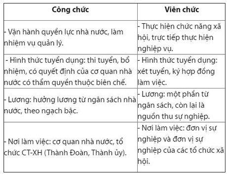 Cong chuc khac vien chuc nhu the nao? - Anh 2