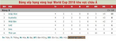 Thai Lan la doi choi xau nhat o vong loai World Cup 2018 - Anh 2