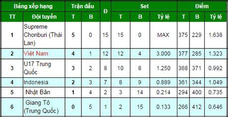 Ket qua, lich thi dau bong chuyen VTV Cup 2016 ngay 13.10 - Anh 2