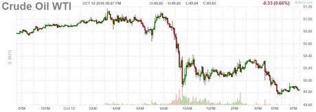 Gia dau sut 1% khi san luong OPEC dat dinh 8 nam - Anh 1