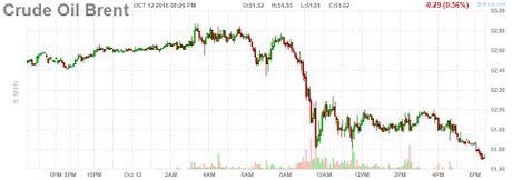 Gia dau sut 1% khi san luong OPEC dat dinh 8 nam - Anh 2