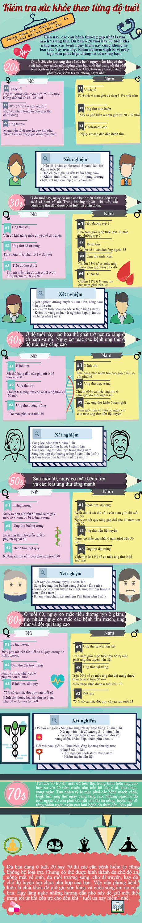 Infographic: Diem mat nhung benh nguy hiem theo tung do tuoi - Anh 1