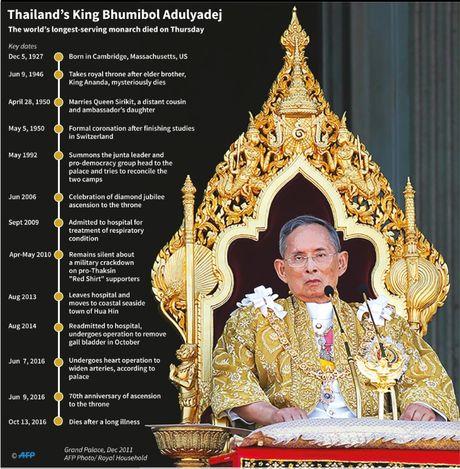 Lanh dao the gioi het loi ca ngoi Quoc vuong Thai Lan - Anh 1