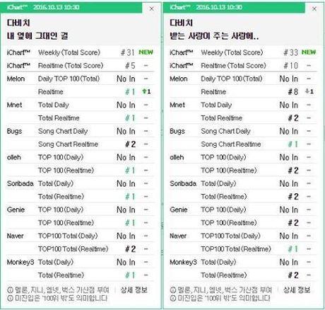 Lee Jong Suk dep trai kho cuong, khoc nhu mua trong MV cua Davichi - Anh 2