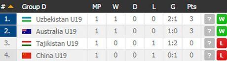 Ket qua, lich thi dau vong bang giai U19 chau A 2016 (ngay 16.10) - Anh 2
