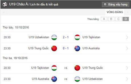 Lich thi dau va tuong thuat truc tiep giai U19 chau A 2016 - Anh 4
