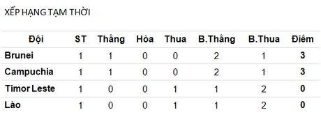 Campuchia va Brunei nam loi the tai vong loai AFF Cup 2016 - Anh 2