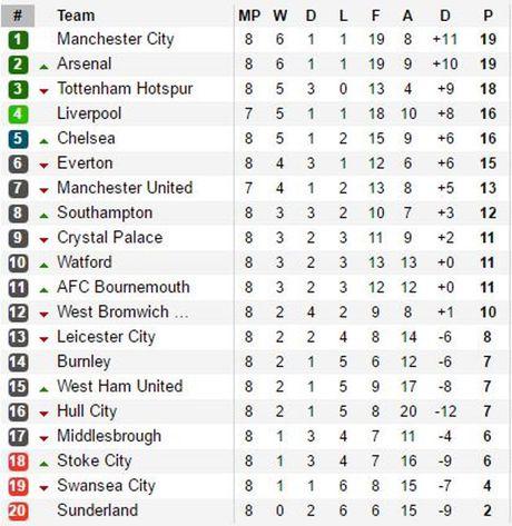 Southampton lam dieu Liverpool, M.U, Arsenal khong lam duoc 12 mua - Anh 2