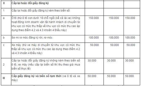 Muc thu le phi dang ky, cap bien o to moi se duoi 20 trieu dong - Anh 2