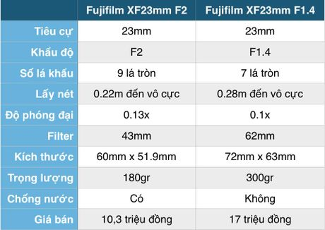 Review nhanh ong kinh Fujifilm XF23mm F2 WR va so sanh voi XF23mm F1.4 - Anh 1